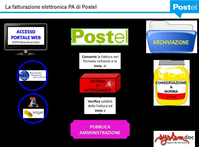 La fatturazione elettronica PA di Postel - SystemDoc
