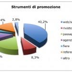Strumenti di promozione del wedding tourism